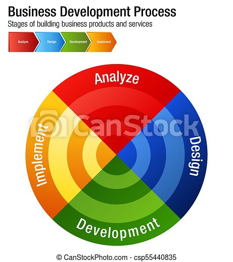Business Development Process Building Products and Services Chart - csp55440835