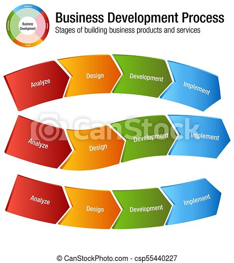 Business Development Process Building Products and Services Chart - csp55440227