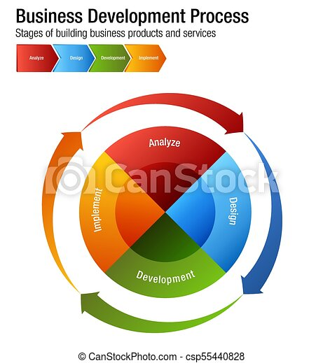 Business Development Process Building Products and Services Chart - csp55440828