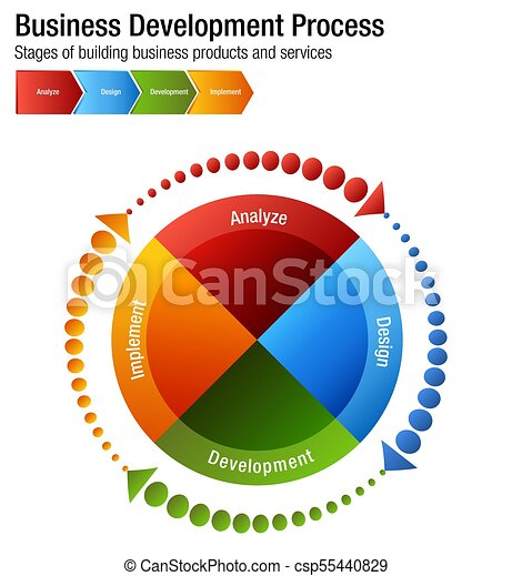 Business Development Process Building Products and Services Chart - csp55440829