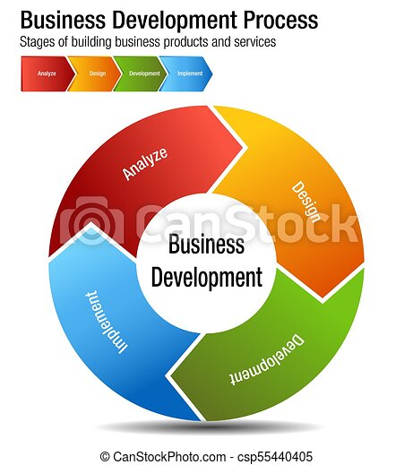 Business Development Process Building Products and Services Chart - csp55440405