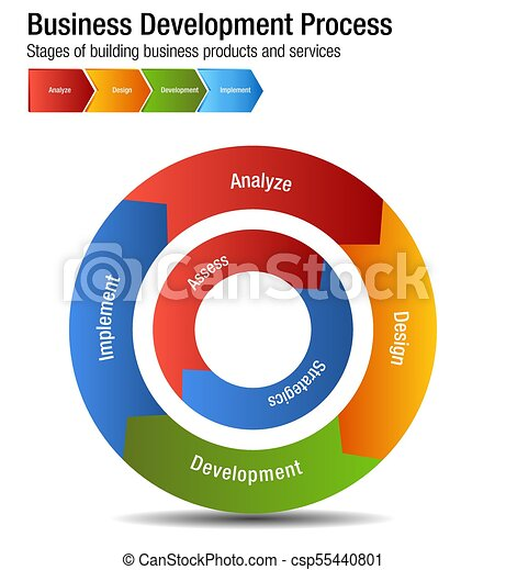 Business Development Process Building Products and Services Chart - csp55440801