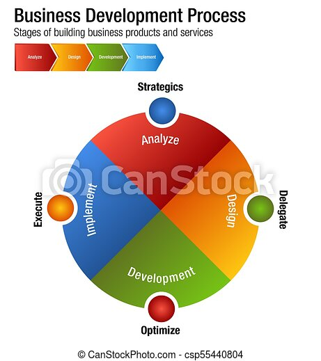 Business Development Process Building Products and Services Chart - csp55440804