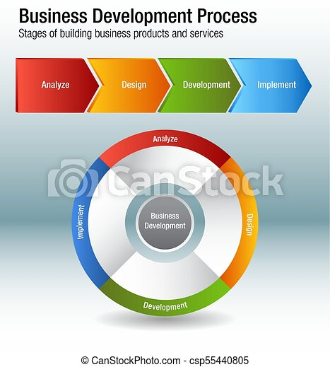 Business Development Process Building Products and Services Chart - csp55440805