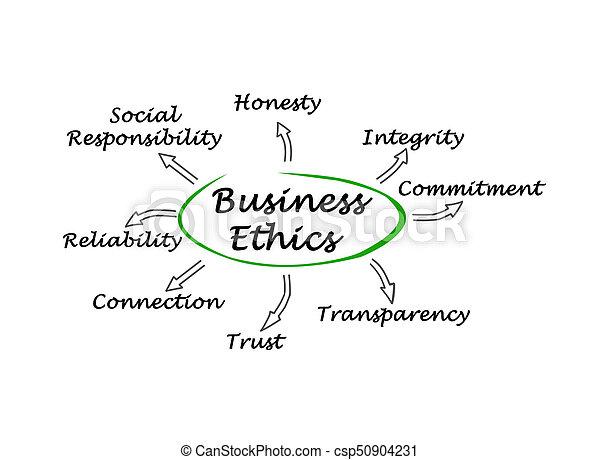 Business Ethics - csp50904231