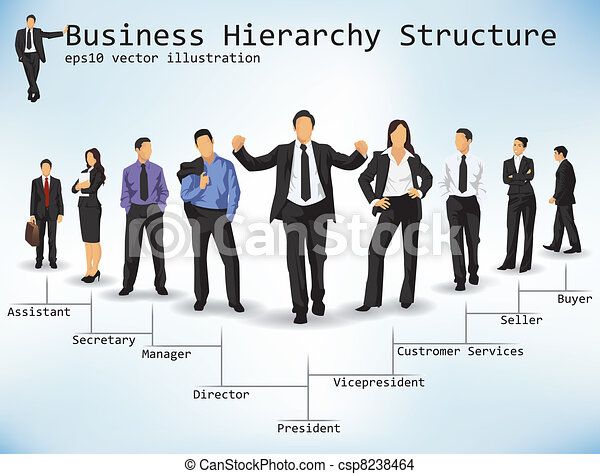 an overview of a hierarchy in a business Sales and business review and overview decks and templates the stages in this process are business, marketing, organization, hierarchy, department view.