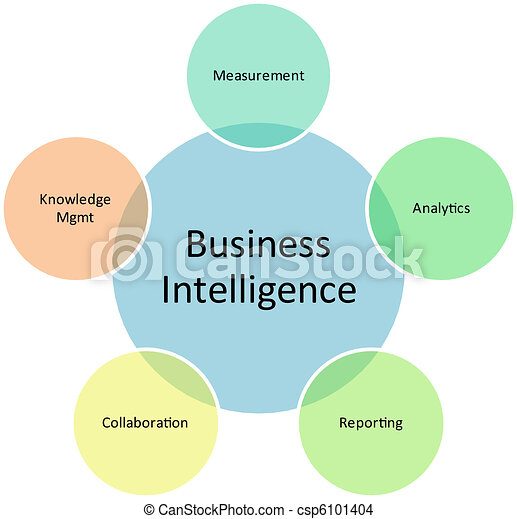 Business intelligence management    diagram    Business