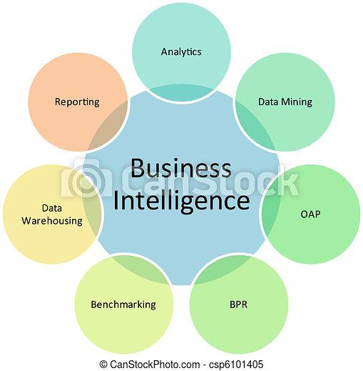 Business intelligence management diagram - csp6101405