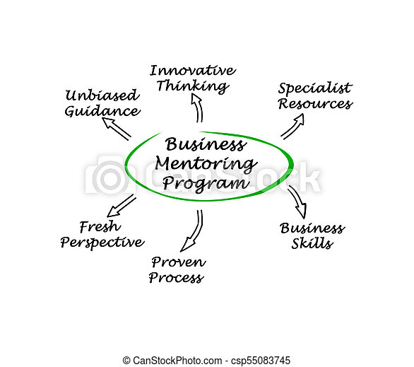Business Mentoring Program - csp55083745