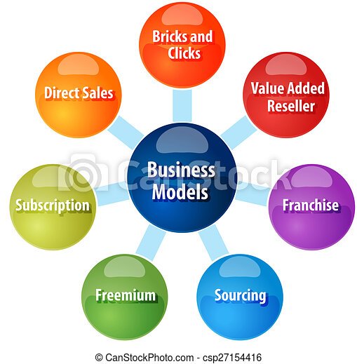 Get the Resources to Improve Your Business