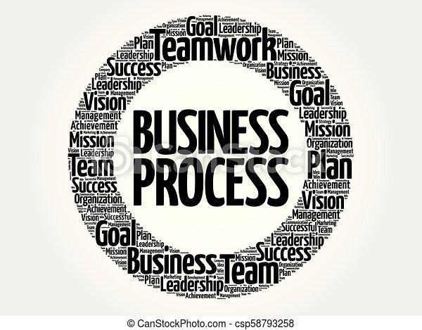 Business Process circle word cloud - csp58793258