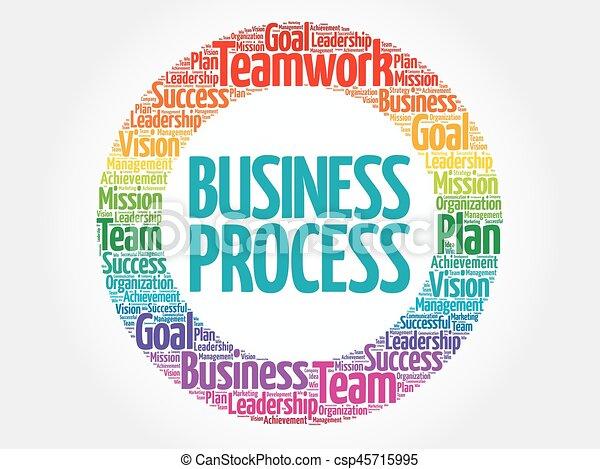 Business Process circle word cloud - csp45715995