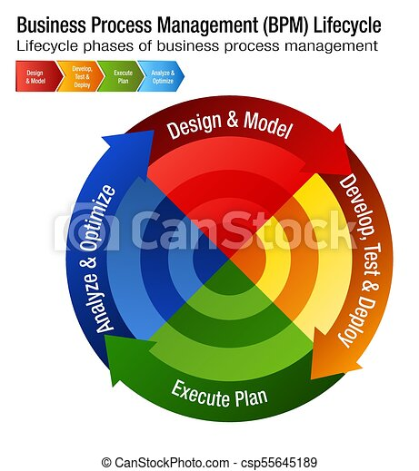 An Image Of A Business Process Management Lifecycle Bpm Chart