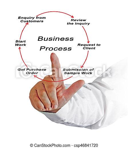 Business Process - csp46841720