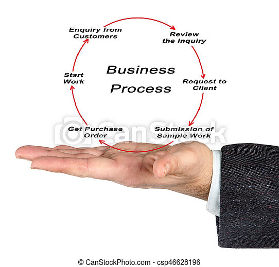 Business Process - csp46628196