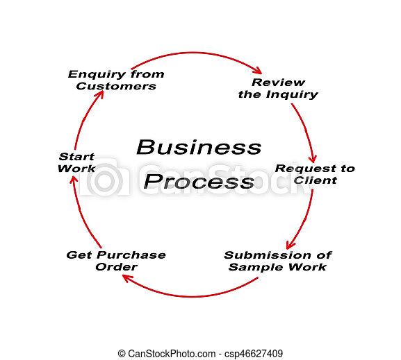 Business Process - csp46627409