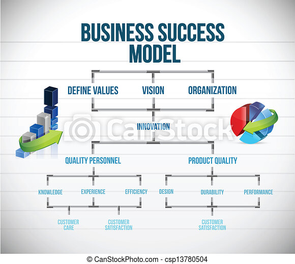Business success model chart and graphs - csp13780504