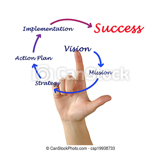 Business success - csp19938733