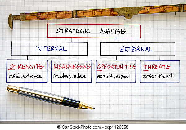 Business Swot Analysis Business Strategy Graphs And Swot