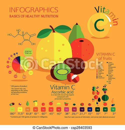 C, vitamine. C, saturé, milligrams., la plupart, commun, fruit ... ddb4e566aca