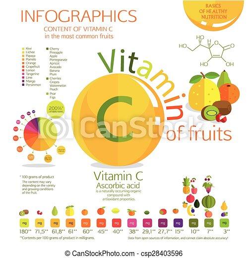 C, vitamine. C, milligrams., la plupart, fruit., cent, vitamine ... 53aca75ff4f