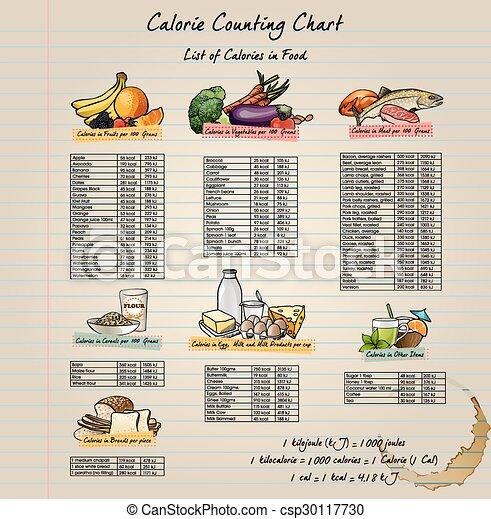 caloria, grafico - csp30117730