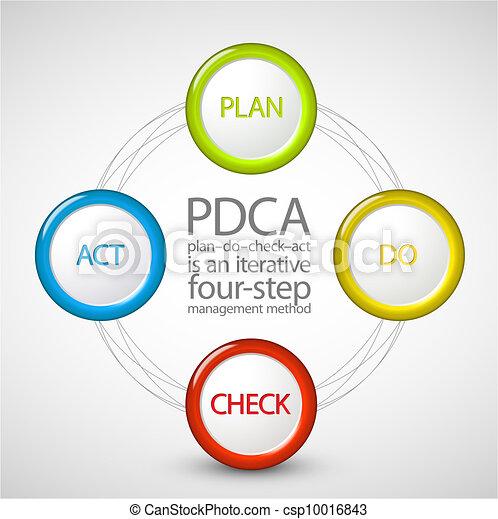 Vector Plan Do Check Act diagram - csp10016843