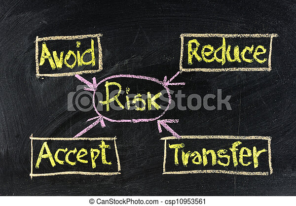A risk management flow chart handwritten with chalk on a blackboard. - csp10953561