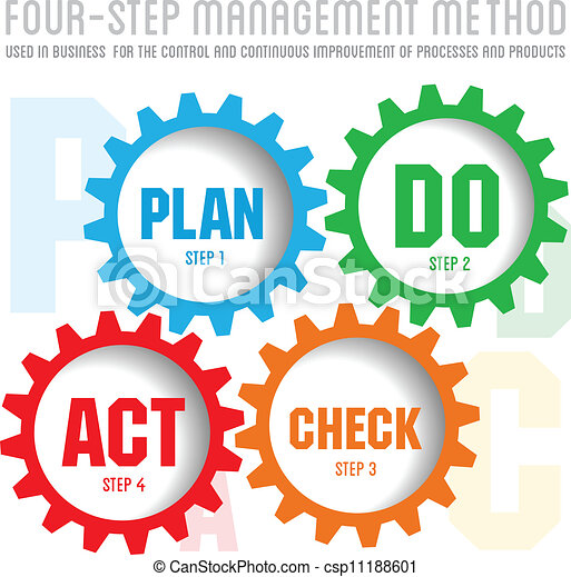 Vector Clipart of Quality management system plan do check act ...