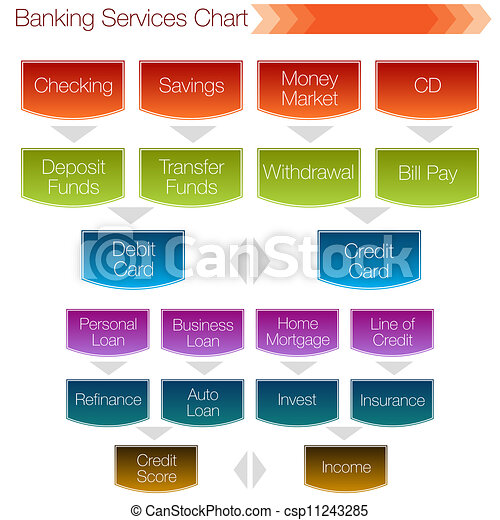 Banking Services Chart - csp11243285