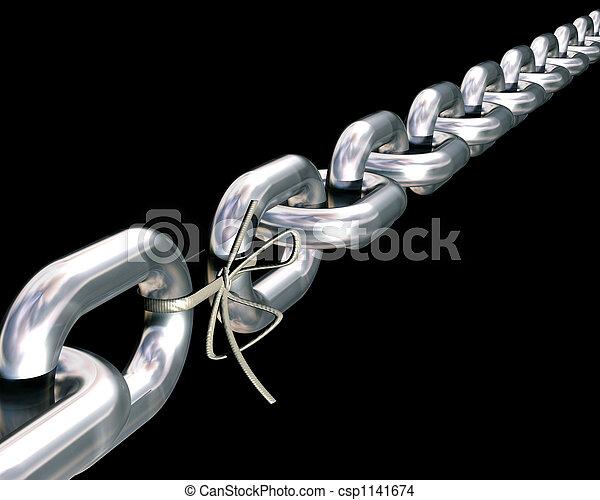 Weakest link - csp1141674