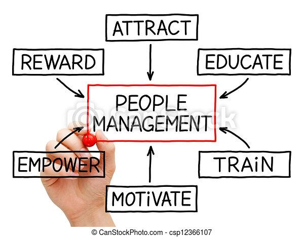 People Management Flow Chart - csp12366107