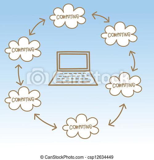 Cloud Cartoon Drawing Cartoon Drawing of Cloud