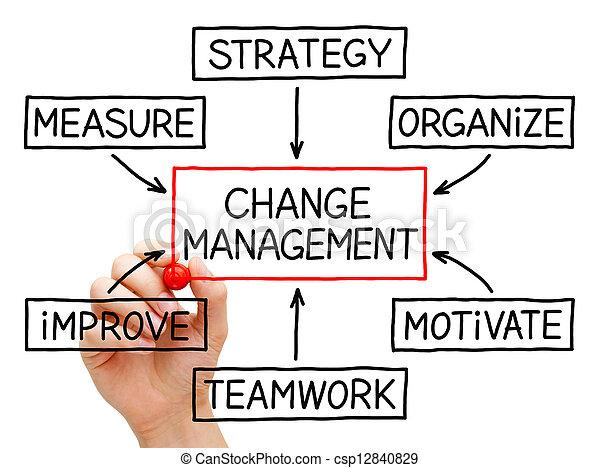 Change Management Flow Chart - csp12840829