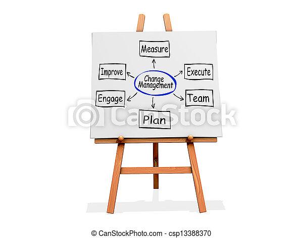 Art Easel Flow Chart Change Management - csp13388370