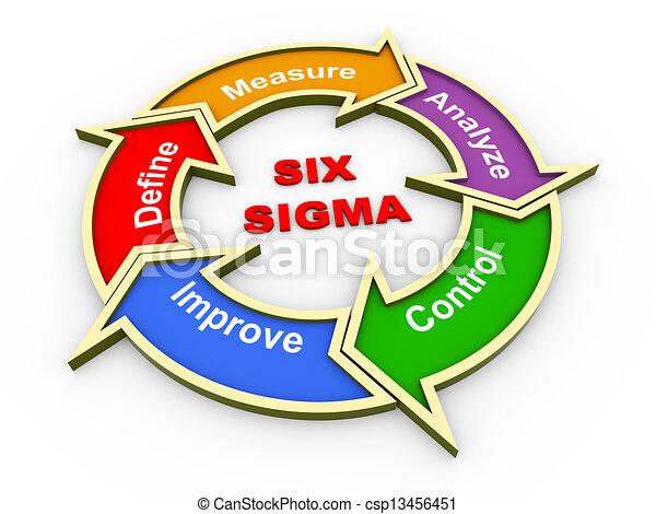 3d six sigma flow chart - csp13456451