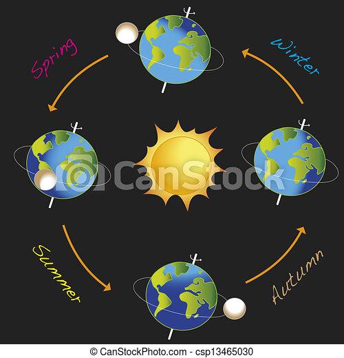 The Earth Revolves around Sun Clip Art