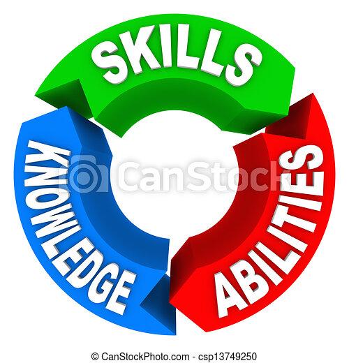 Stock Illustrations of Skills Knowledge Ability Criteria Job ...