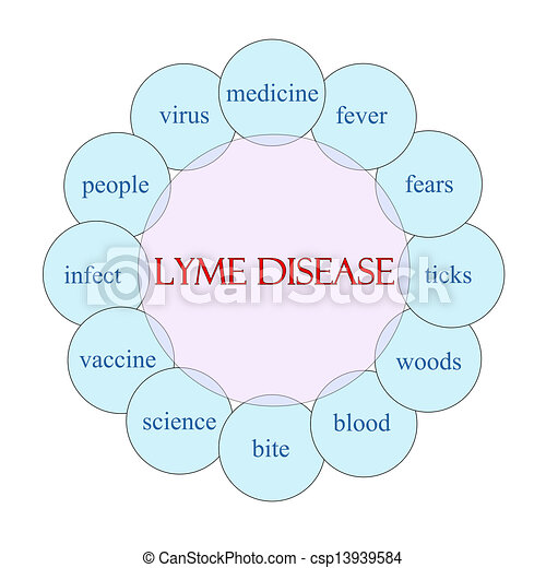 Stock Illustration of Lyme Disease Circular Word Concept - Lyme Disease concept... csp13939584 ...