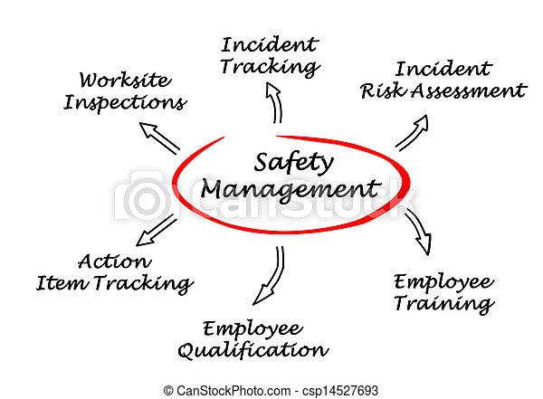 gestion, sécurité - csp14527693