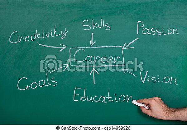 Conceptual Hand Drawn Career Flow Chart - csp14959926