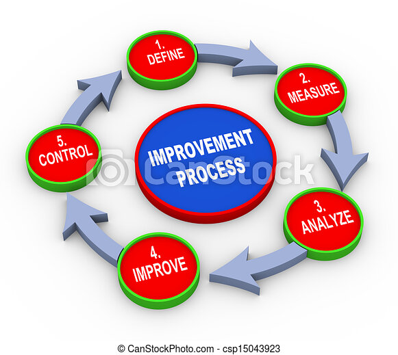 3d improvement process flow chart - csp15043923