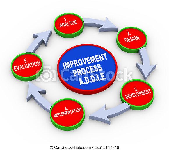 3d Modelling Process 3d Addie Model Flow Chart