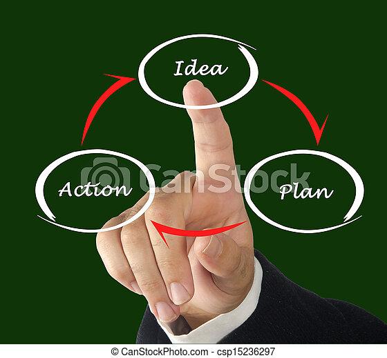 Action Plan Ideas Idea Plan Action Cycle