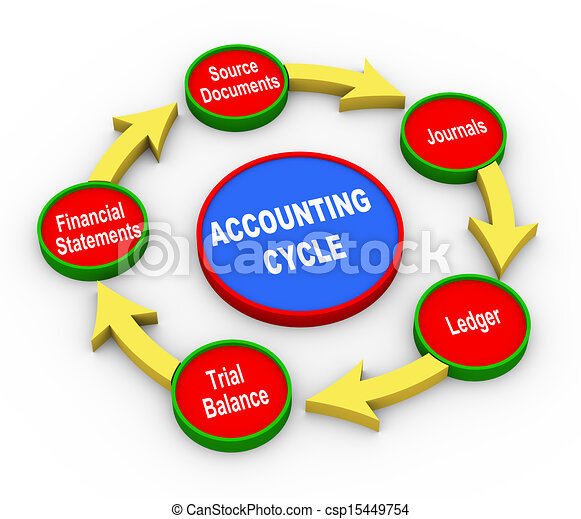 3d accounting cycle - csp15449754
