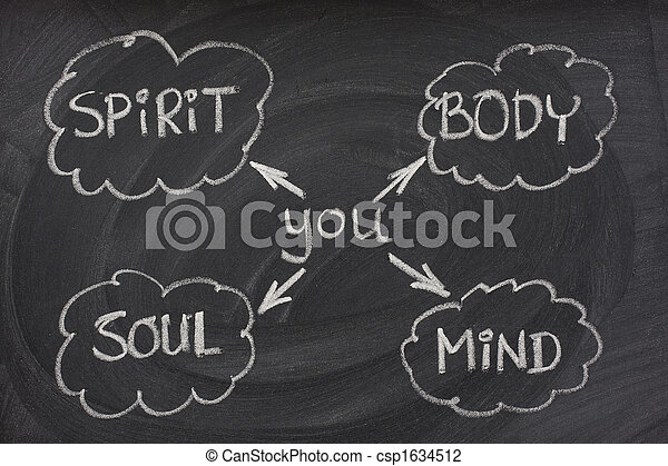 body, mind, soul, spirit on blackboard - csp1634512