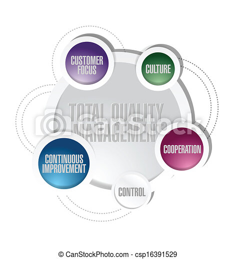 Vector - total quality management cycle diagram concept - stock    Quality Management Clipart