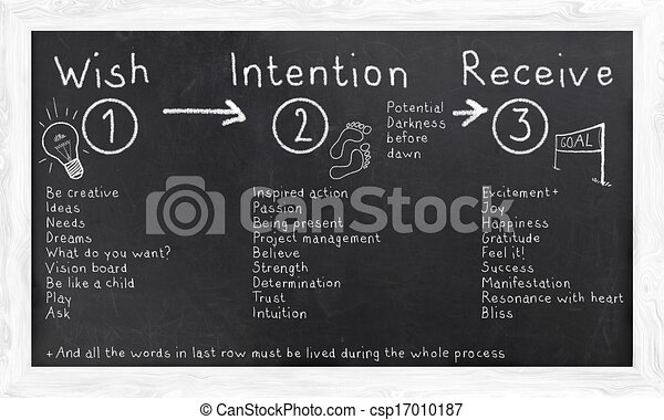 Law of Attraction illustrated on a Blackboard - csp17010187