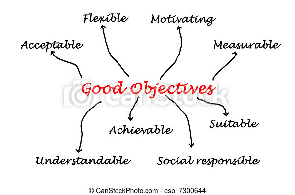 Quality of good objectives - csp17300644