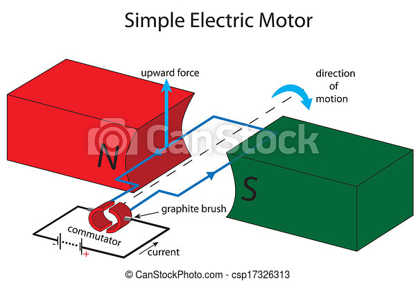 Watch moreover Watch moreover Watch additionally Watch moreover Simple Electric Motor Illustration 17326313. on wiring diagram motor